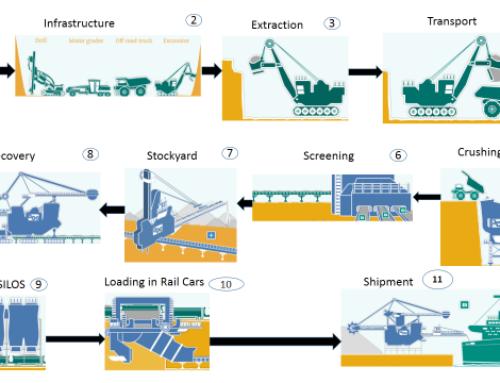 Mining processes equipments